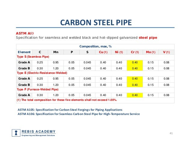 Piping Components Materials Codes And Standards Part 1 Pipe