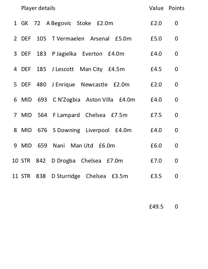 Player details                         Value Points1 GK 72 A Begovic Stoke £2.0m            £2.0    02 DEF 105 T Vermaelen...