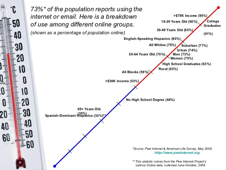 All Whites (75%)   All Blacks (59%)   English-Speaking Hispanics (80%)   73%* of the population reports using the internet...