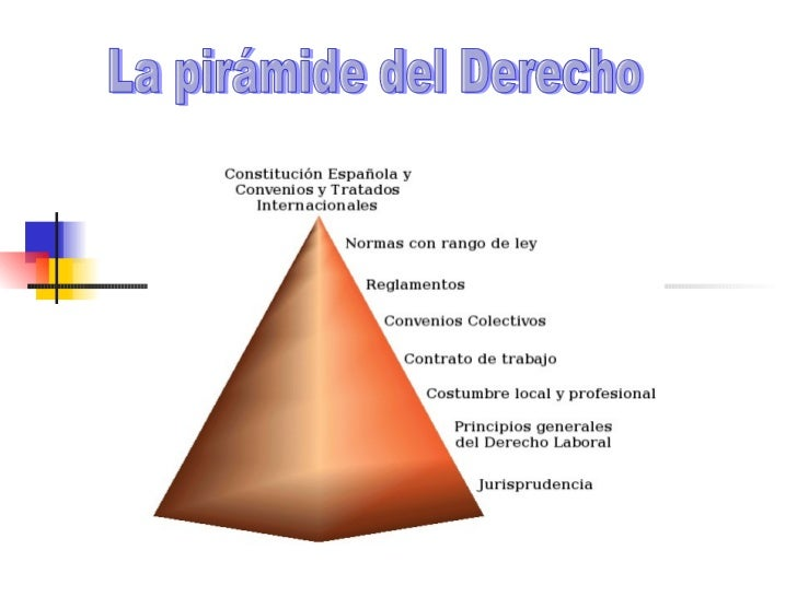 La pirámide del Derecho