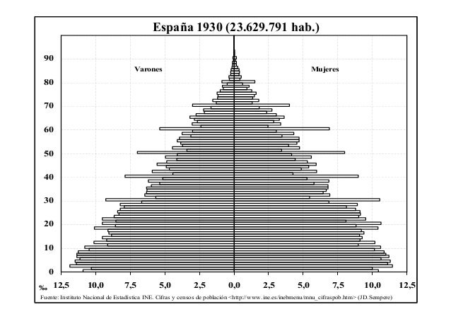 12,5 10,0 7,5 5,0 2,5 0,0 2,5 5,0 7,5 10,0 12,5 0 10 20 30 40 50 60 70 80 90 Varones Mujeres ‰ Fuente: Instituto Nacional ...