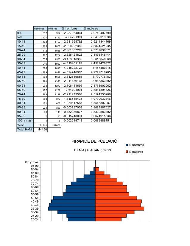 Piramides població 2