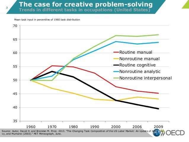 Pisa 2012 creative problem solving students skills in tackling