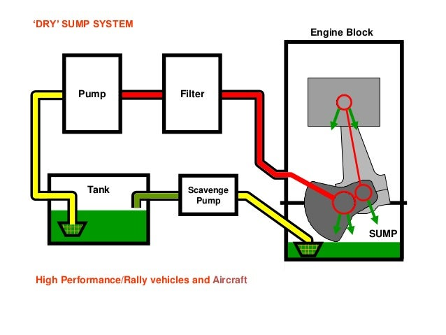 Engine Dry Sump Systems on basic aircraft wiring diagram