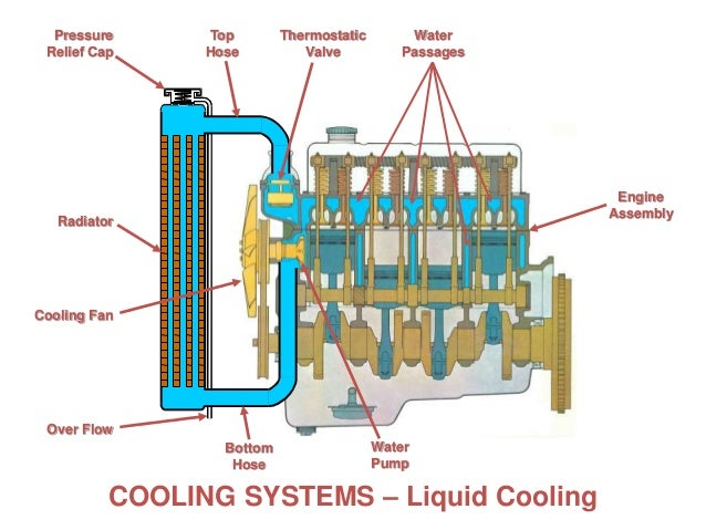 cooling systems cooling systems are pressurized to
