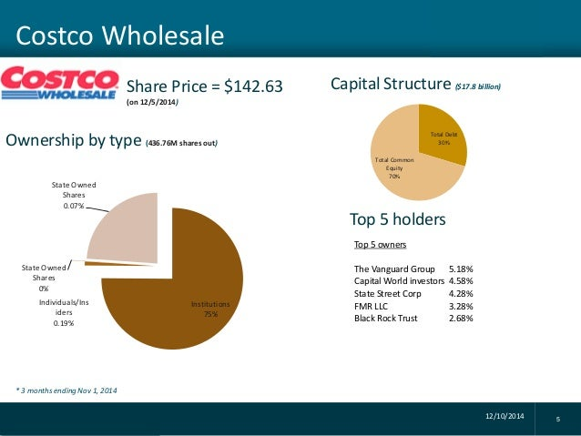 costco wholesale organizational structure Stock analysis for costco wholesale corp (cost:nasdaq gs) including stock  price, stock chart, company news, key statistics, fundamentals and company.