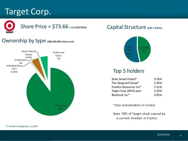market structure of costco Organizational structure and plan  the nasdaq market is where costco's common stock is traded in 2006 costco recorded a little over 8,000 stockholders.