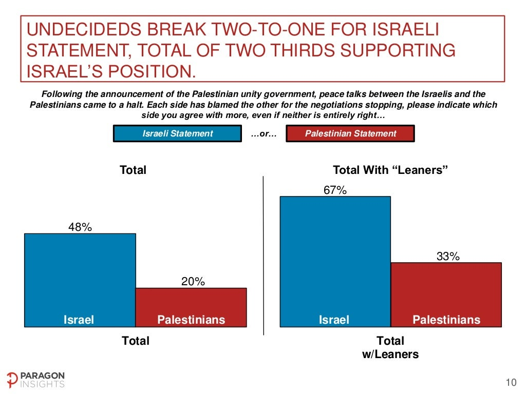 US National Poll on Middle East Peace Process - May 2-4, 2014 Slide-10-1024