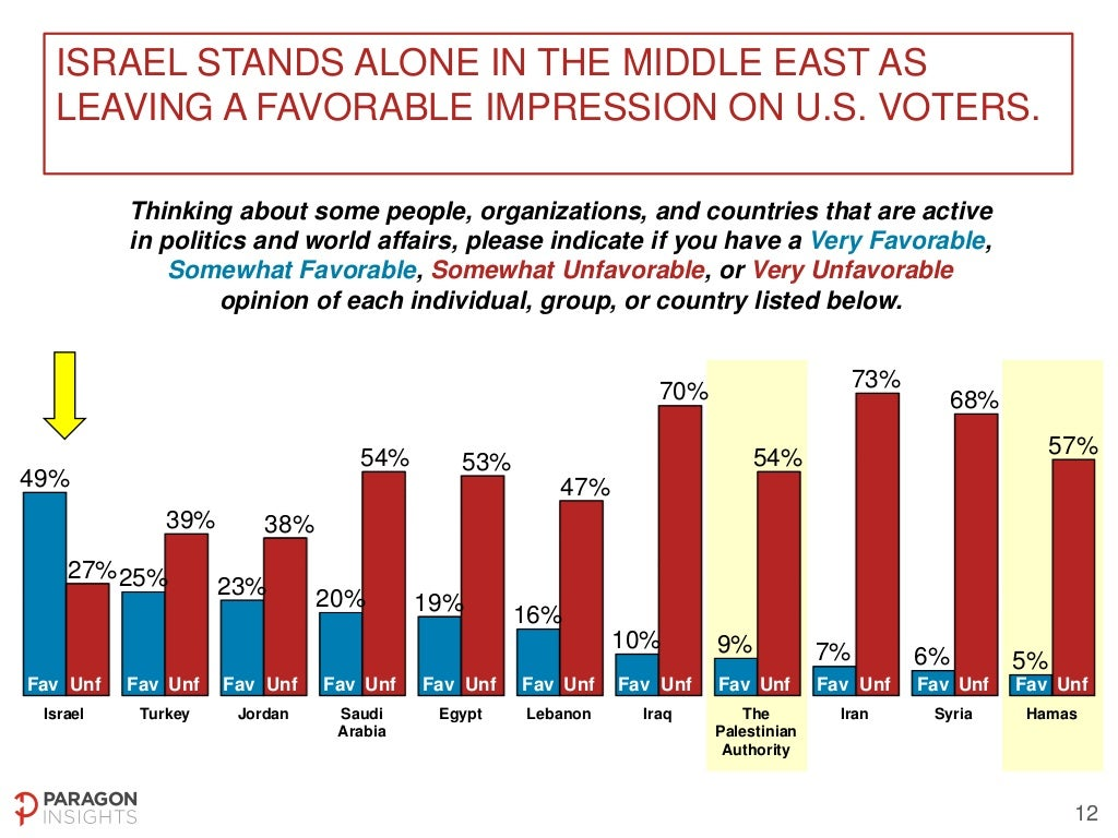 US National Poll on Middle East Peace Process - May 2-4, 2014 Slide-12-1024