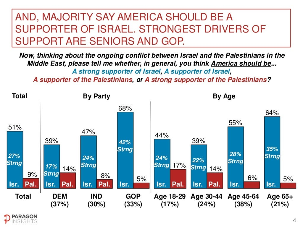 US National Poll on Middle East Peace Process - May 2-4, 2014 Slide-4-1024