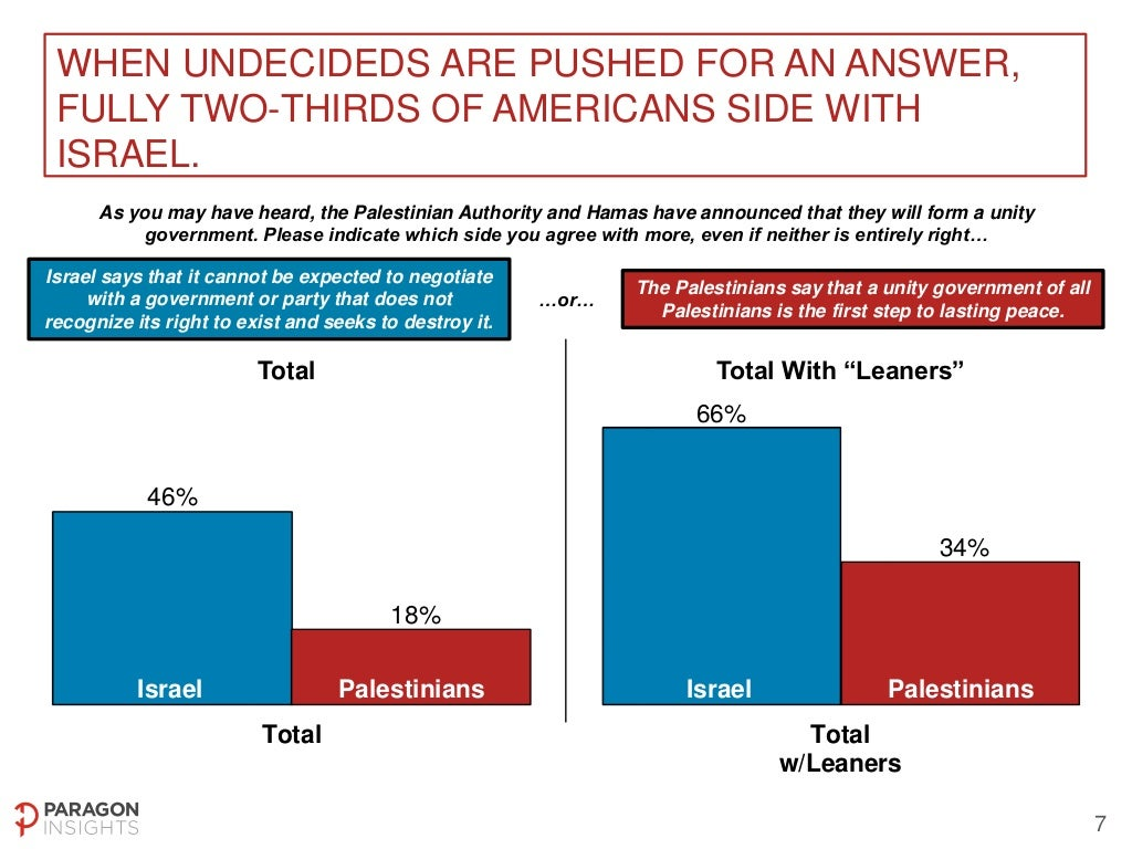 US National Poll on Middle East Peace Process - May 2-4, 2014 Slide-7-1024