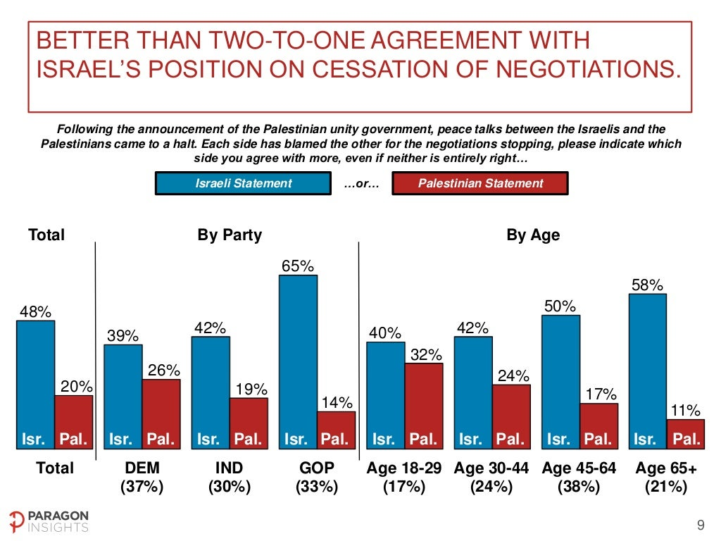 US National Poll on Middle East Peace Process - May 2-4, 2014 Slide-9-1024
