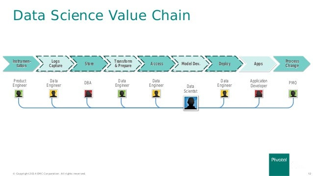 Science Data Book Data Science Value Chain