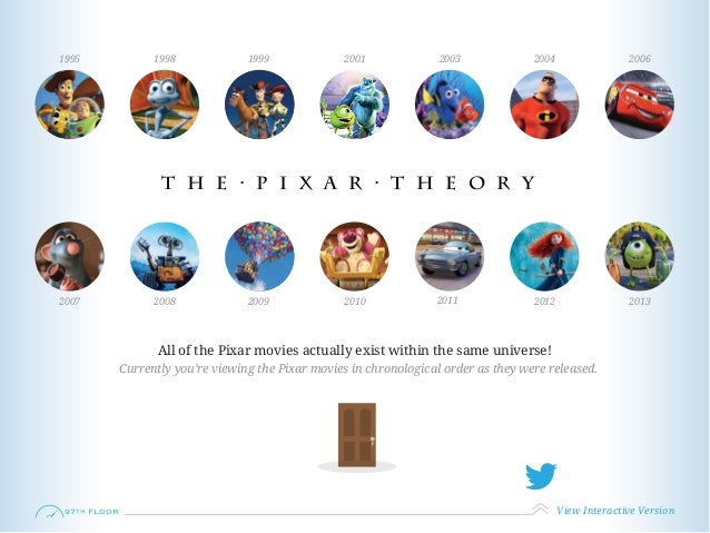 T H E ∙ P I X A R ∙ T H E O R Y 1995 1998 1999 2001 2003 2004 2006 2007 2008 2009 2010 2011 2012 2013 All of the Pixar mov...