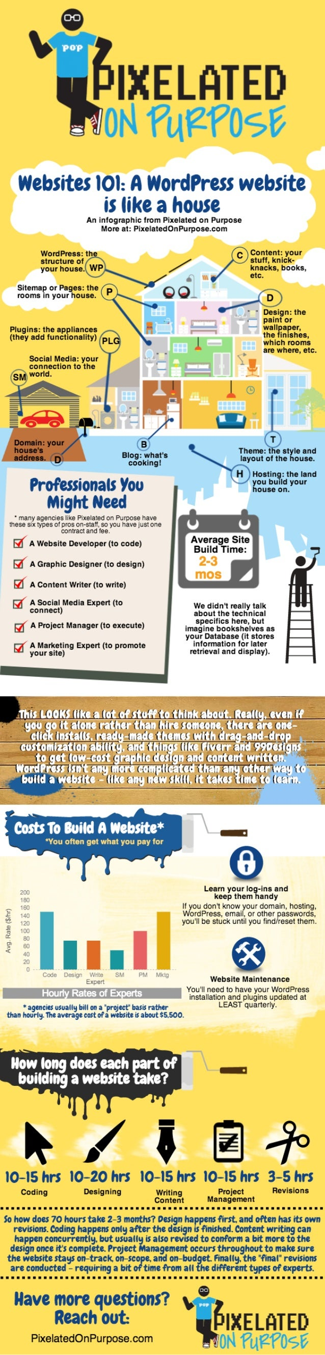 A Website is Like a House - an Infographic from Pixelated on Purpose