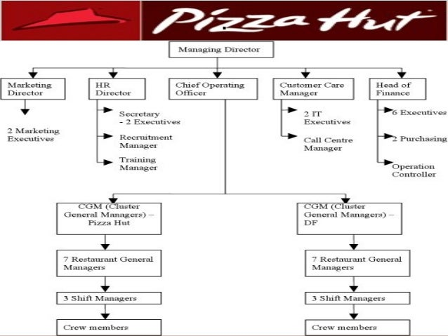 pizza hut organizational structure Divide our organization structure 18 organizational culture of pizza hut pizza hut believes in value based pizza hut is the largest pizza restaurant company.