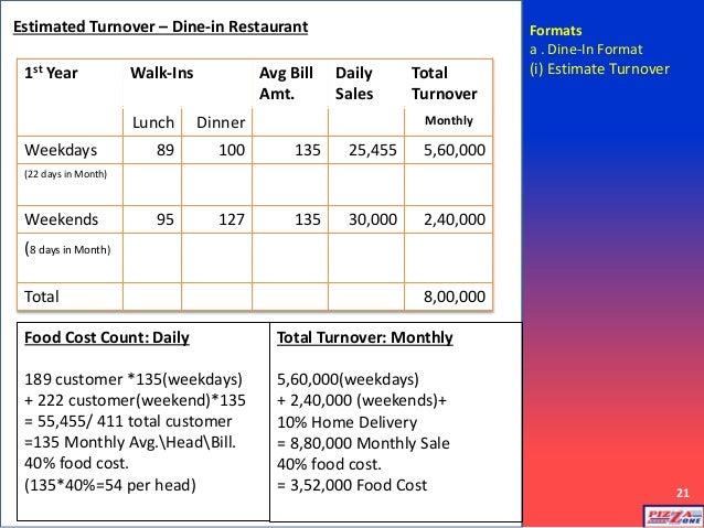 Business Plan For New Restaurant