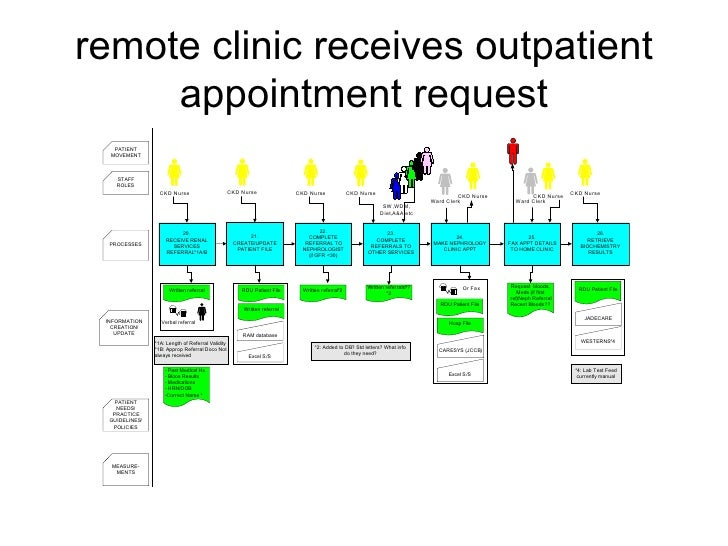 remote clinic receives outpatient appointment request