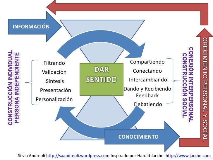 INFORMACIÓN<br />DAR SENTIDO<br />CONEXIÓN Interpersonal <br />Construcción social<br />CONSTRUCCIÓN INDIVIDUAL<br />PERSO...