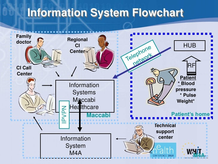 total hospital information system Hence, the implementation of hospital information system (his) in malaysian public hospitals is aimed to improve the quality of public healthcare services especially in it is divided into three categories which are total hospital information system (this), intermediate hospital information system (ihis) and basic hospital.