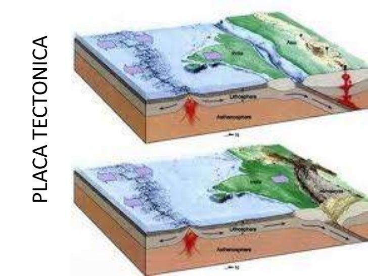 Placa tectonica