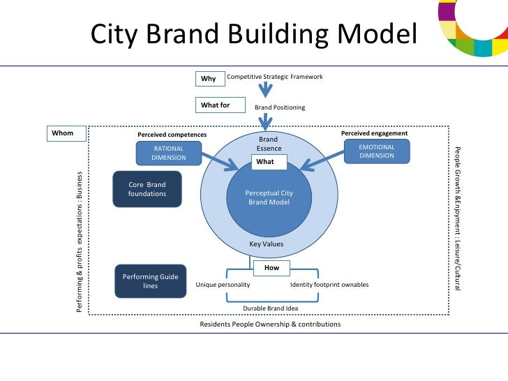 notes on brand building frameworks Good building design and construction handbook page 7 implementation of the hyogo framework for action in 2005, just after the indian ocean tsunami, 168 governments adopted the.