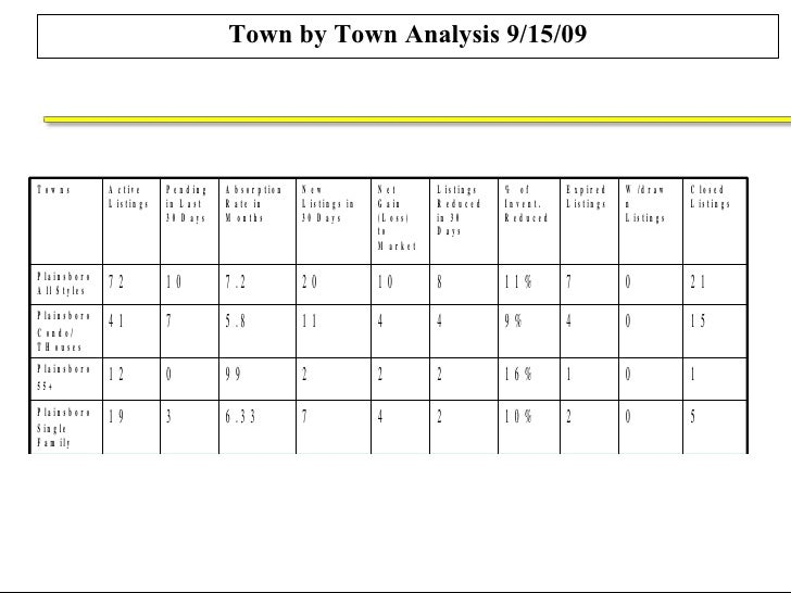 Town by Town Analysis 9/15/09