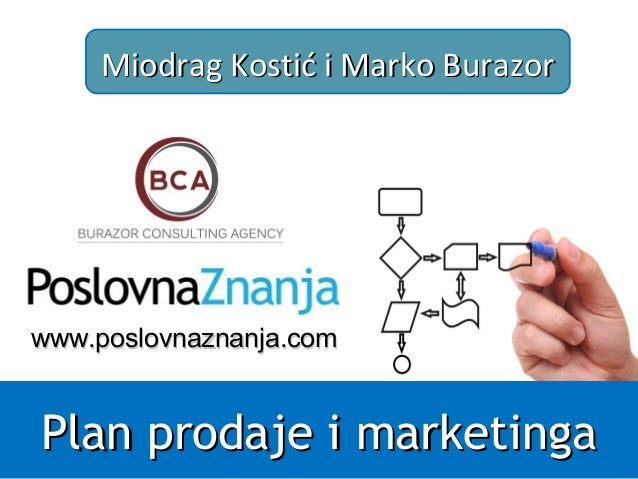 Plan prodaje i marketinga obuka marketing plan trening