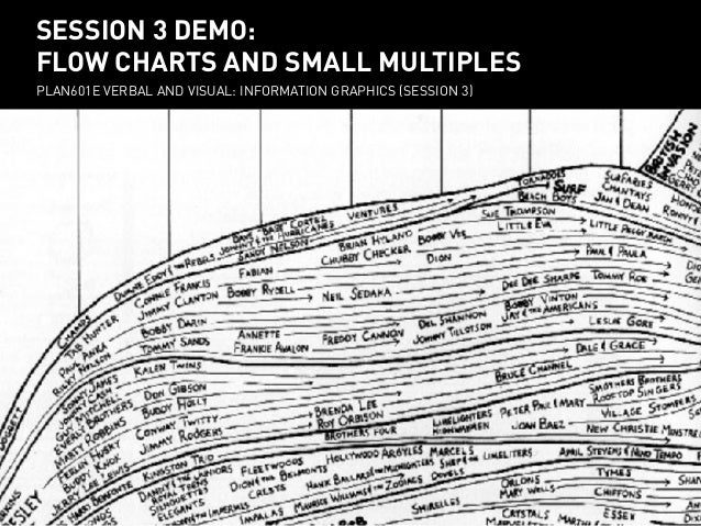SESSION 3 DEMO: session 3 demo: FLOW CHARTS AND SMALL MULTIPLES flow charts and small multiples PLAN601E VERBAL AND VISUAL...