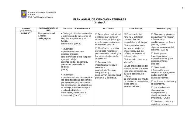 1 Escuela Víctor Dgo. Silva D-676 Coronel Prof. Raúl Sobarzo Villagrán PLAN ANUAL DE CIENCIAS NATURALES 3er año A UNIDAD (...