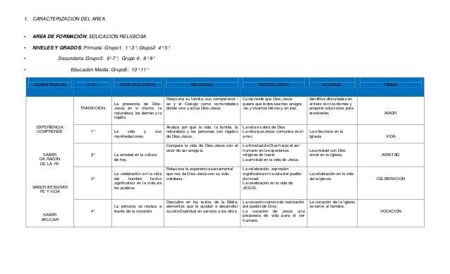 1. CARACTERIZACION DEL AREA•   AREA DE FORMACIÓN: EDUCACIÓN RELIGIOSA•   NIVELES Y GRADOS: Primaria :Grupo1: 1°-3°; Grupo2...