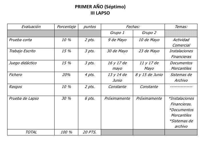 Plan de evaluación  III lapso