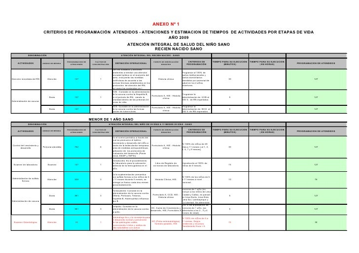 ANEXO Nº 1                             CRITERIOS DE PROGRAMACIÓN ATENDIDOS - ATENCIONES Y ESTIMACION DE TIEMPOS DE ACTIVID...