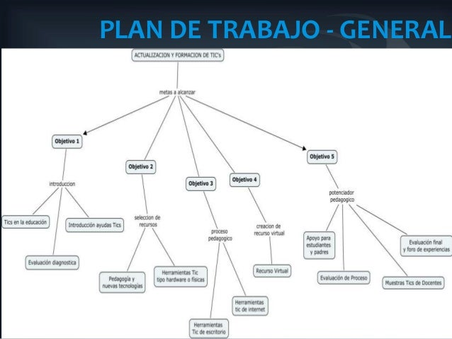PLAN DE TRABAJO - GENERAL