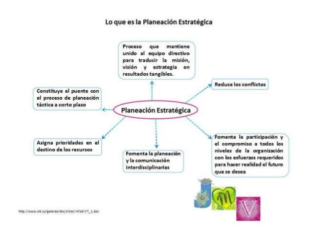 Planeacion Estrategica.
