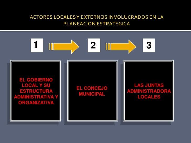 ACTORES LOCALES Y EXTERNOS INVOLUCRADOS EN LA PLANEACION ESTRATEGICA<br />1<br />2<br />3<br />EL GOBIERNO LOCAL Y SU ESTR...