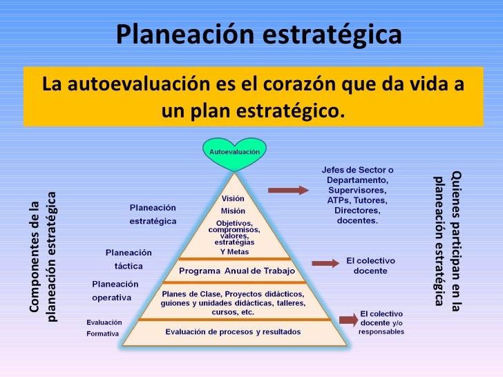 Planeación estratégica La autoevaluación es el corazón que da vida a un plan estratégico. Componentes de la planeación est...