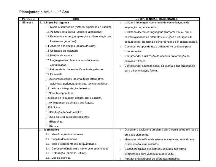 atividades alfabetizacao jardim horta pomar:Planejamento Anual – 1º Ano PERÍODO RBC COMP