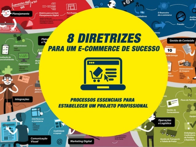 Considerações: • E-commerce é muito mais que uma plataforma • Abrir uma loja virtual é como abrir um novo negócio ou uma n...