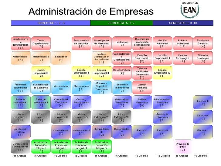 Práctica profesional [ 12 ] Gestión Pública [ 2 ] Fundamentos de Mercados [ 3 ] Gestión Ambiental [ 2 ] Sistemas de inform...