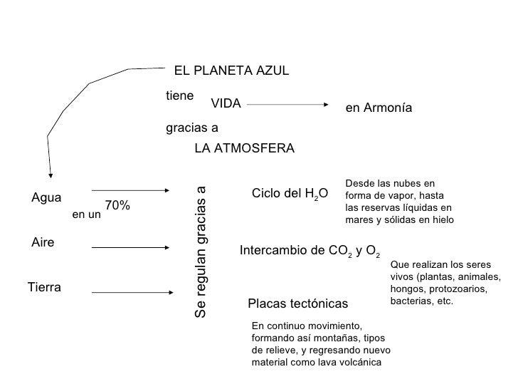 EL PLANETA AZUL VIDA tiene gracias a LA ATMOSFERA en Armonía Agua Aire Tierra Placas tectónicas Ciclo del H 2 O en un   70...