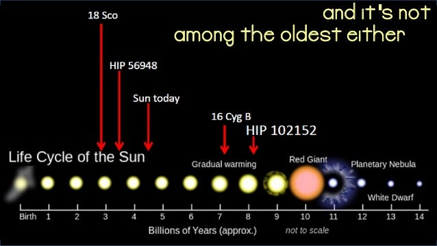 planets in our solar system The largest planet in our solar system by far is jupiter, which beats out all the other planets in both mass and volume jupiter's mass is more than 300 times that of earth, and its diameter, at 140,000 km, is about 11 times earth's diameter.