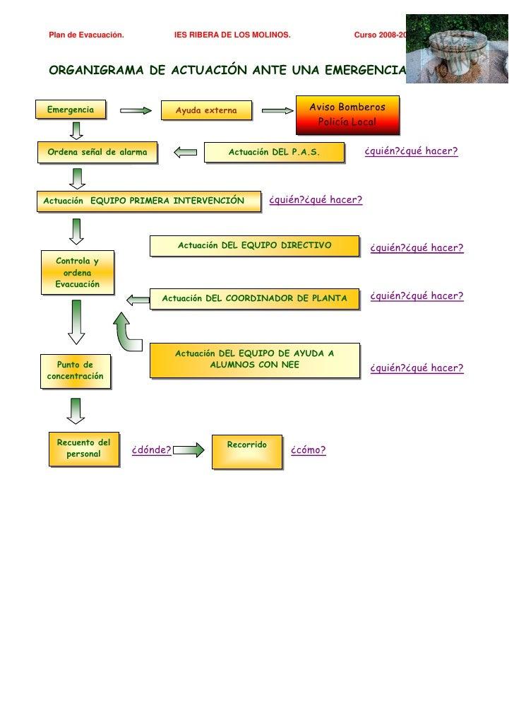 Plan de Evacuación.             IES RIBERA DE LOS MOLINOS.              Curso 2008-2009     ORGANIGRAMA DE ACTUACIÓN ANTE ...