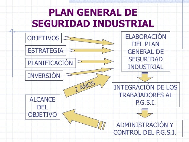 Plan general de seguridad industrial for Procedimiento de trabajo seguro en cocina industrial