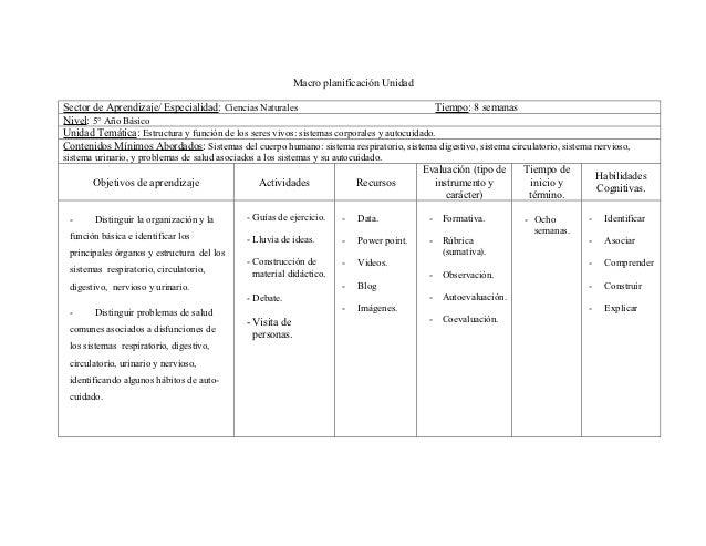 Macro planificación UnidadSector de Aprendizaje/ Especialidad: Ciencias Naturales                                     Tiem...