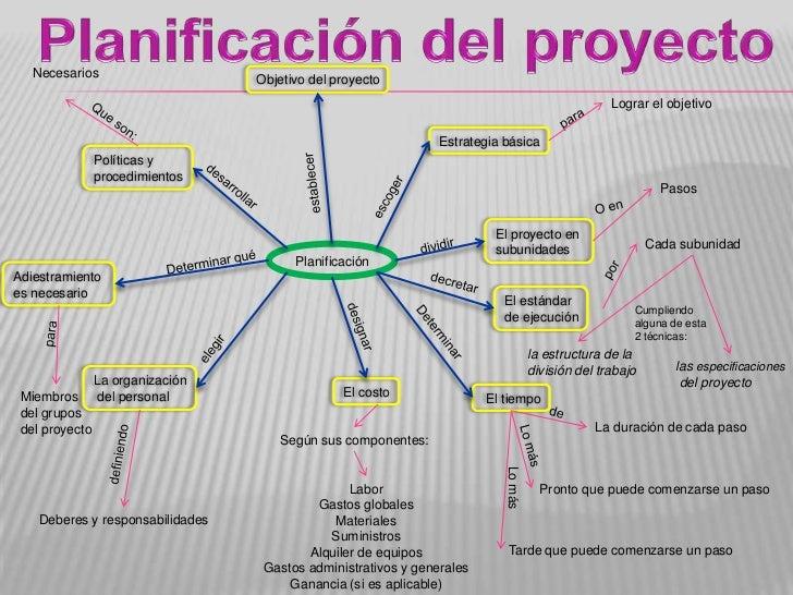 Planificación del proyecto<br />Necesarios<br />Objetivo del proyecto<br />Lograr el objetivo<br />para<br />Que son:<br /...