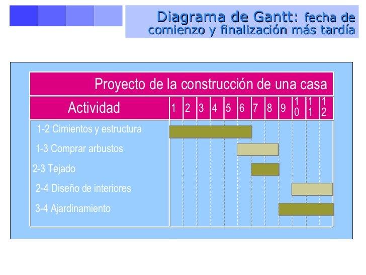 Planificaci n y control de proyectos - Proyectos de construccion de casas ...
