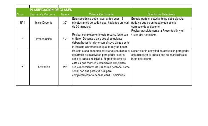 PLANIFICACIÓN DE CLASES Clase    Sección de Recursos   Tiempo                  Orientación Docente                        ...
