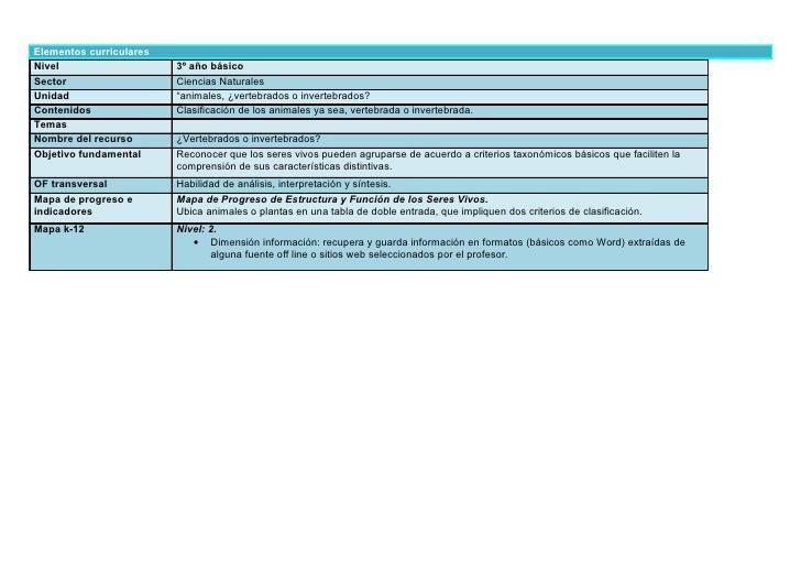 Elementos curriculares Nivel                    3º año básico Sector                   Ciencias Naturales Unidad          ...