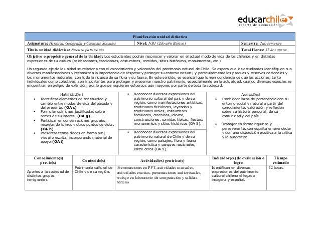 Planificación unidad didáctica Asignatura: Historia, Geografía y Ciencias Sociales  Nivel: NB1 (2do año Básico)  Semestre:...
